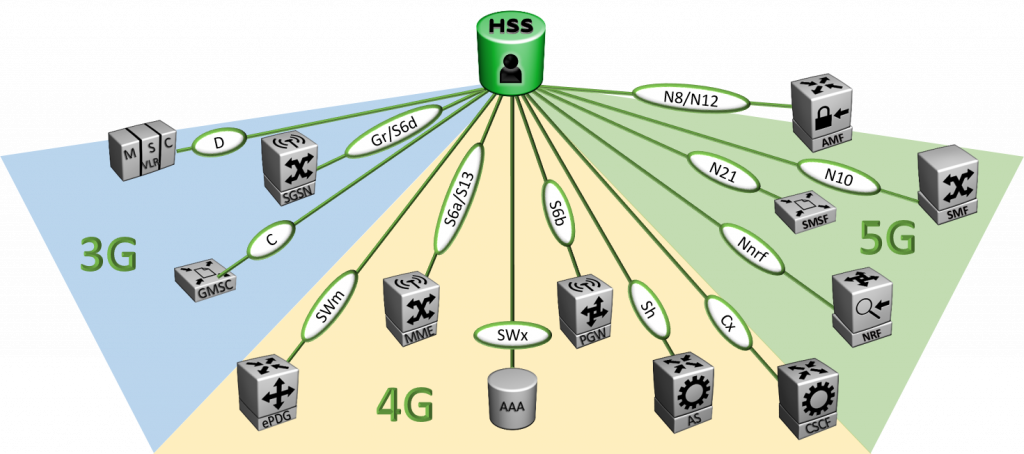 ConveneHSS supports 3G, 4G, and 5G core networks